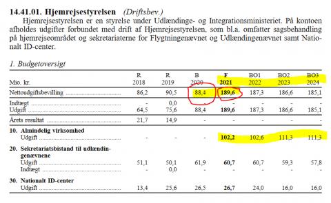 Budget Danish refugees