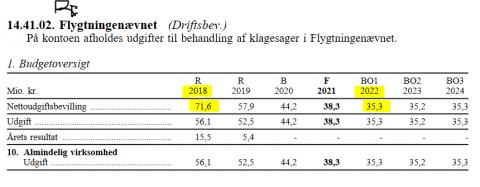 Budget 3 - Danish refugees
