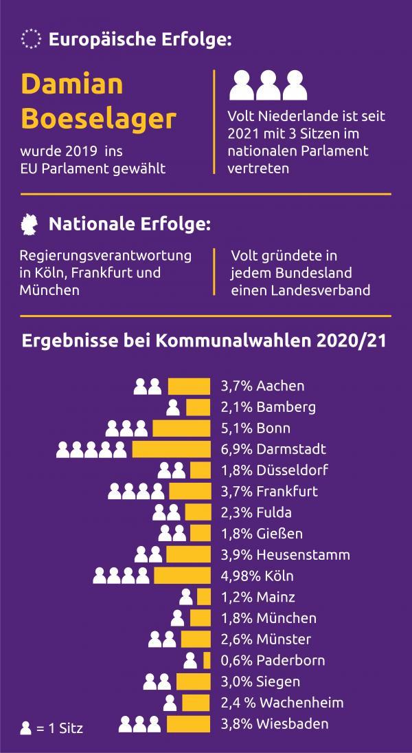 Volt kann in Europa bereits ein paar Erfolge feiern. Damian Boeselager wurde 2019 ins EU Parlament gewählt. Seit 2021 hat Volt 3 Sitze im nationalen Parlament der Niederlande. Volt hat in jedem Bundesland einen Landesverband gegründet und übernimmt in manchen Städten wie Köln, Frankfurt und München bereits Regierungsverantwortung. Bei den Kommunalwahlen 2020 und 2021 hat Volt zwischen 0,6% (Paderborn) und 6,9% (Darmstadt) geholt.